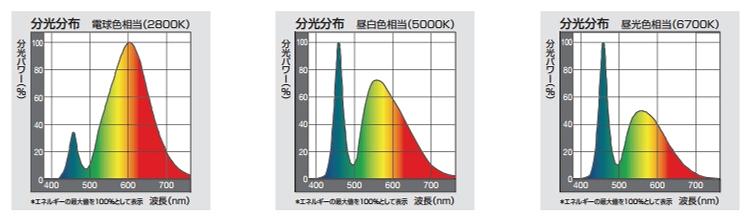 [転載禁止] 【JEL801】LED照明 LED電球39灯目【JIS化決定】©2ch.net YouTube動画>2本 ->画像>54枚